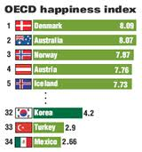 Index Happiness OECD